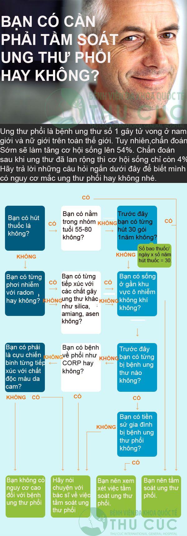 co-nen-tam-soat-ung-thu-phoi-khong1