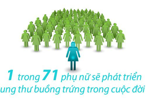 ung-thu-buong-trungq