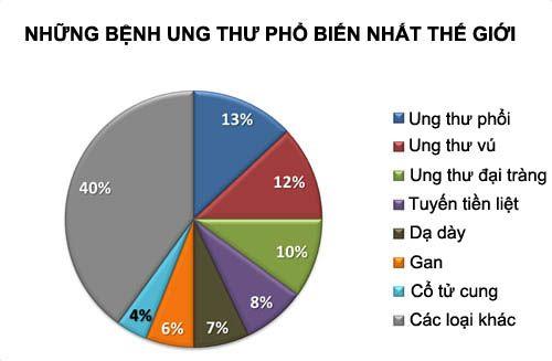 che-do-dinh-duong-cho-benh-nhan-ung-thu