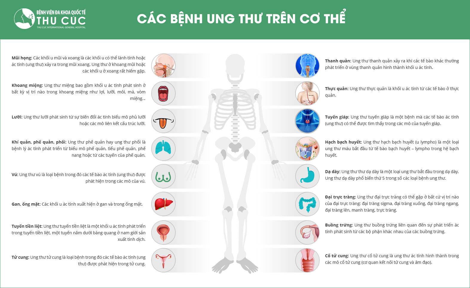 nhung-benh-ung-thu-tren-co-the