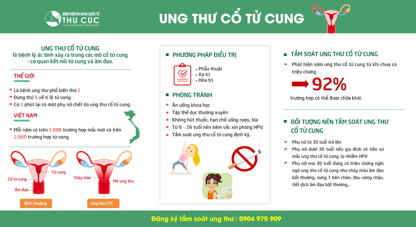 info Ung thu CTC2