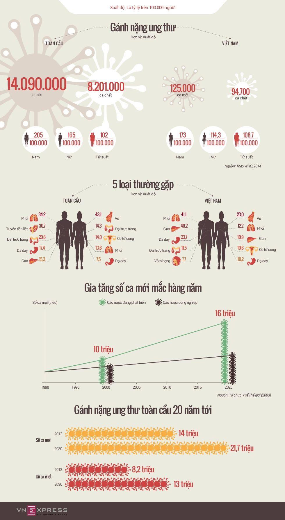 infographic-ganh-nang-ung-thu-toan-cau-1486173432