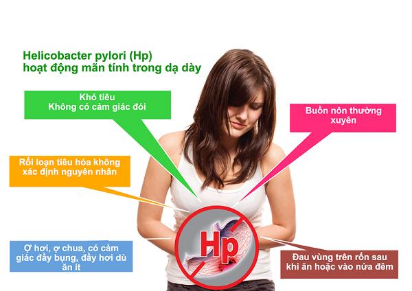 Vi khuẩn HP gây ra các bệnh lý ở dạ dày do đó để điều trị khỏi hôi miệng cần diệt trừ hoàn toàn vi khuẩn HP trong dạ dày