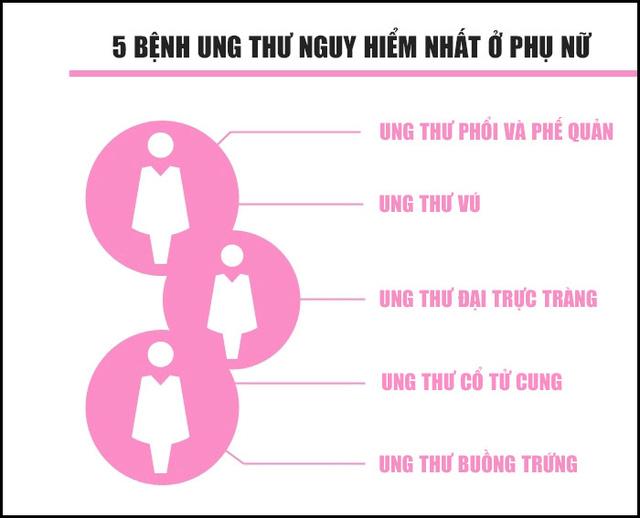 5 loại ung thư nguy hiểm nhất
